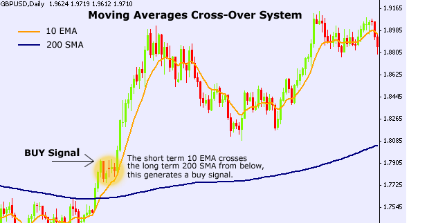 Moving average crossover trading system
