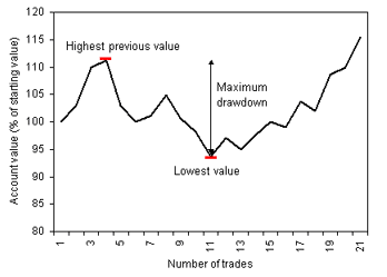 What is relative drawdown in forex