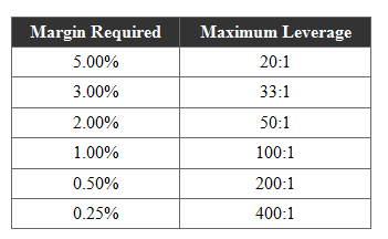 Margin requirements forex interactive brokers