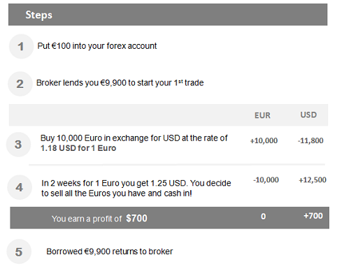Making money online through forex