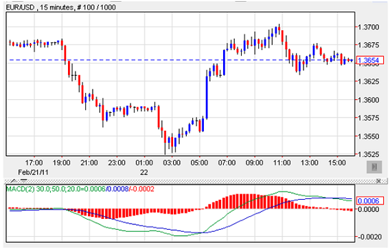 Forex macd crossover