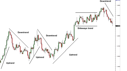 Forex trend lines channels